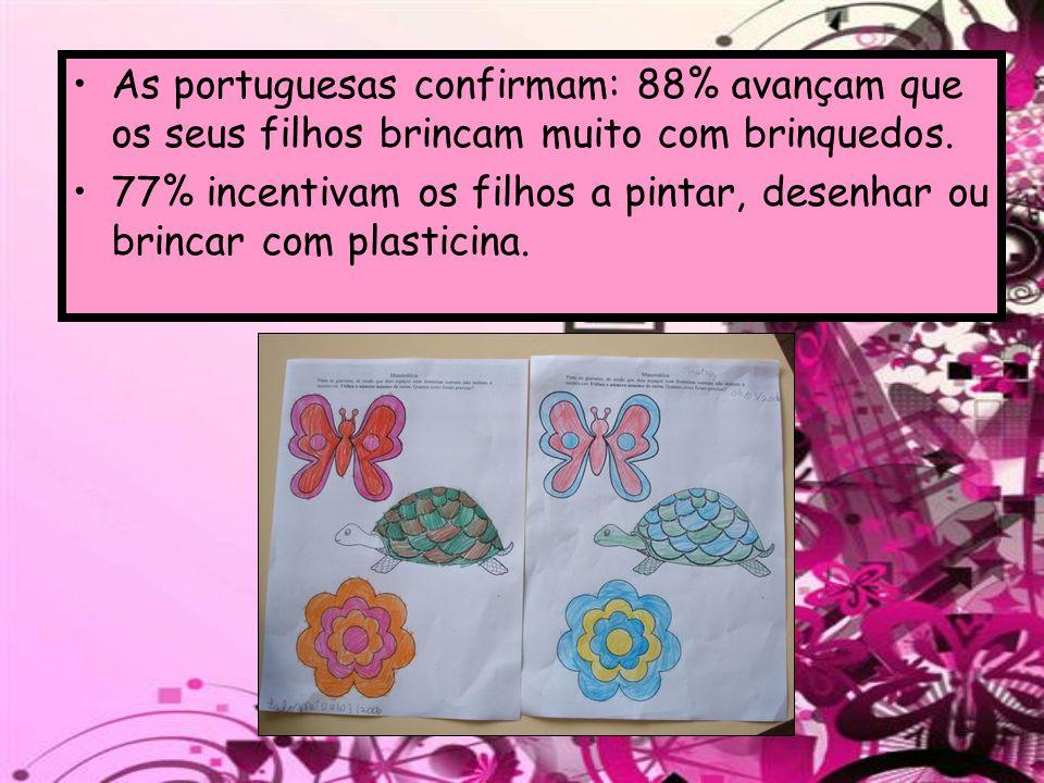 As portuguesas confirmam: 88% avançam que os seus filhos brincam muito com brinquedos. 77% incentivam os filhos a pintar, desenhar ou brincar com plas