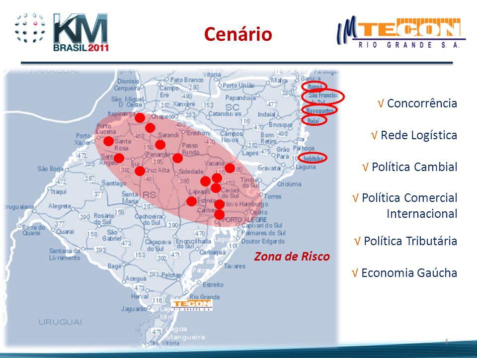 4 Zona de Risco √ Concorrência √ Rede Logística √ Política Cambial √ Política Comercial Internacional √ Política Tributária √ Economia Gaúcha Cenário