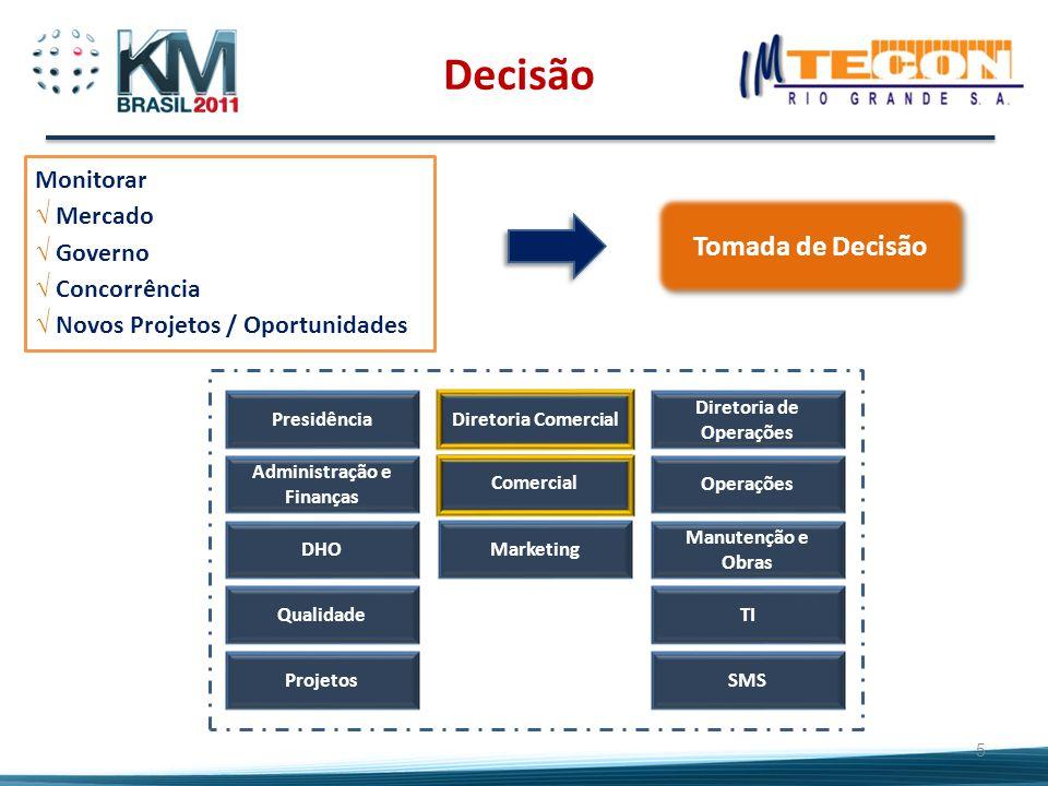 5 PresidênciaDiretoria Comercial Diretoria de Operações Administração e Finanças DHO Comercial Marketing Operações Manutenção e Obras Projetos Qualida
