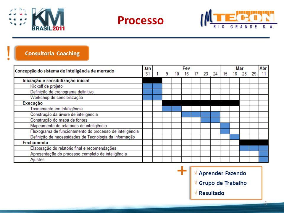 Processo Consultoria Coaching !  Aprender Fazendo  Grupo de Trabalho  Resultado  Aprender Fazendo  Grupo de Trabalho  Resultado + 6