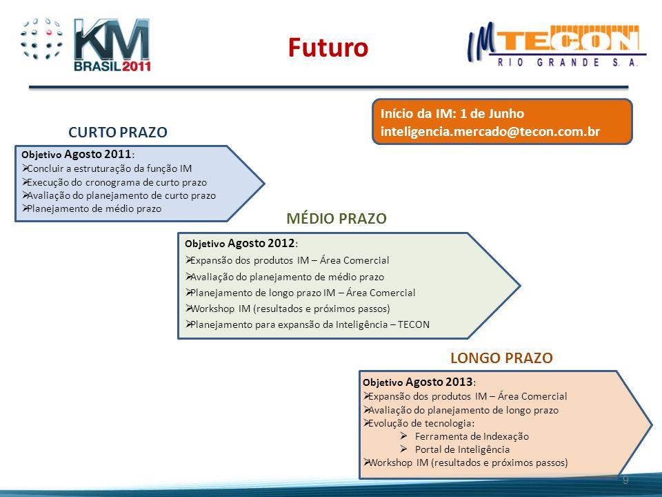 Início da IM: 1 de Junho inteligencia.mercado@tecon.com.br Objetivo Agosto 2011 :  Concluir a estruturação da função IM  Execução do cronograma de c