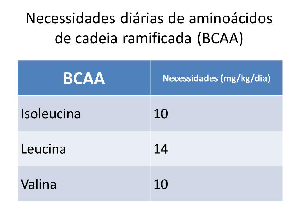 Necessidades diárias de aminoácidos de cadeia ramificada (BCAA) BCAA Necessidades (mg/kg/dia) Isoleucina10 Leucina14 Valina10