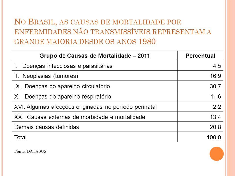 N O B RASIL, AS CAUSAS DE MORTALIDADE POR ENFERMIDADES NÃO TRANSMISSÍVEIS REPRESENTAM A GRANDE MAIORIA DESDE OS ANOS 1980 Grupo de Causas de Mortalidade – 2011Percentual I.