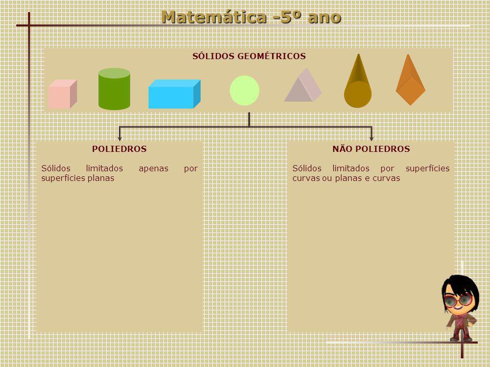 SÓLIDOS GEOMÉTRICOS POLIEDROS Sólidos limitados apenas por superfícies planas NÃO POLIEDROS Sólidos limitados por superfícies curvas ou planas e curvas Matemática -5º ano