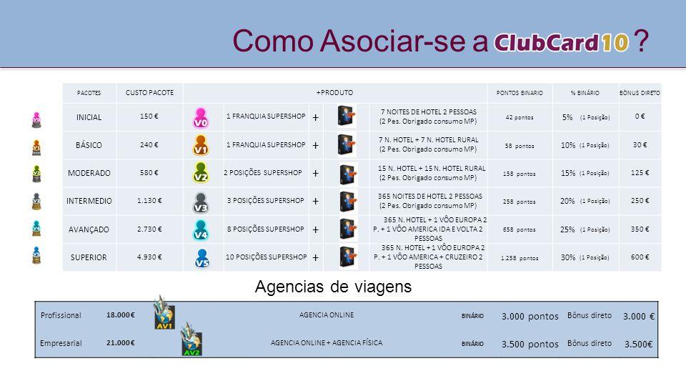 Como Asociar-se a ? PACOTES CUSTO PACOTE+PRODUTO PONTOS BINARIO% BINÁRIOBÒNUS DIRETO INICIAL 150 €1 FRANQUIA SUPERSHOP + 7 NOITES DE HOTEL 2 PESSOAS (
