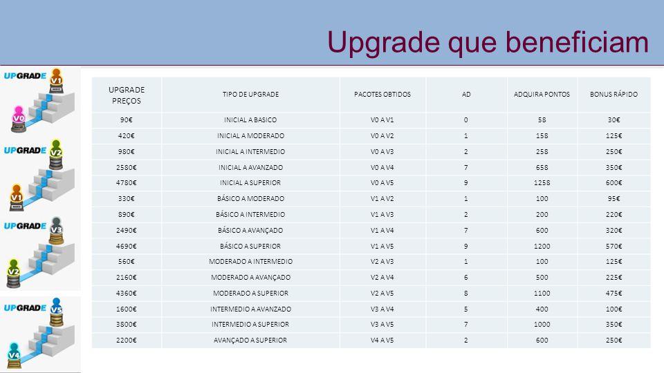 Upgrade que beneficiam UPGRADE PREÇOS TIPO DE UPGRADEPACOTES OBTIDOSADADQUIRA PONTOSBONUS RÁPIDO 90€INICIAL A BASICOV0 A V105830€ 420€INICIAL A MODERA