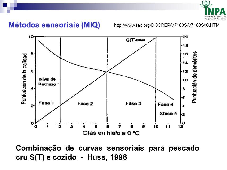 http://www.fao.org/DOCREP/V7180S/V7180S00.HTM Combinação de curvas sensoriais para pescado cru S(T) e cozido - Huss, 1998 Métodos sensoriais (MIQ)