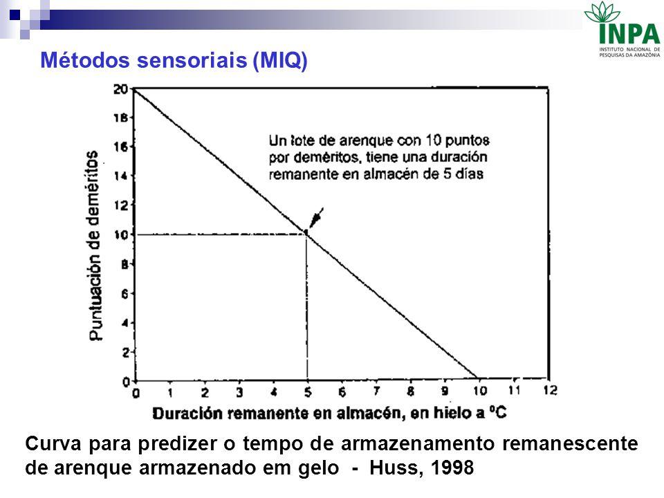 Curva para predizer o tempo de armazenamento remanescente de arenque armazenado em gelo - Huss, 1998