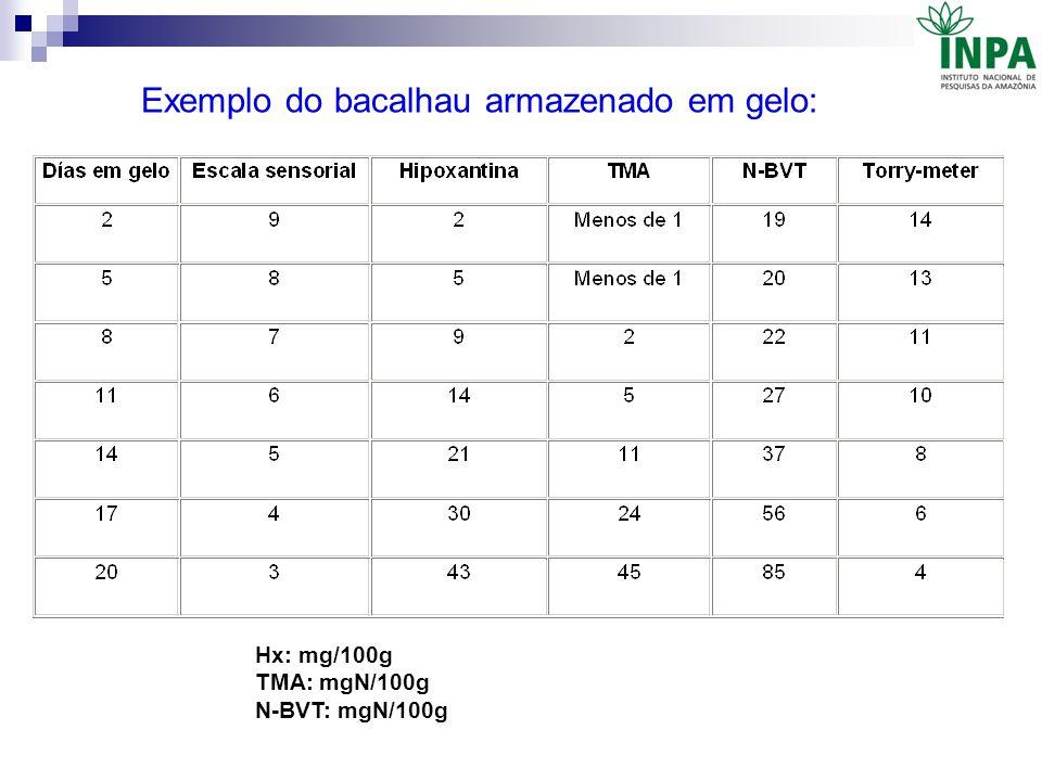 Hx: mg/100g TMA: mgN/100g N-BVT: mgN/100g Exemplo do bacalhau armazenado em gelo: