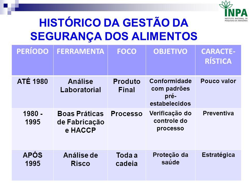 HISTÓRICO DA GESTÃO DA SEGURANÇA DOS ALIMENTOS PERÍODOFERRAMENTAFOCOOBJETIVOCARACTE- RÍSTICA ATÉ 1980Análise Laboratorial Produto Final Conformidade c