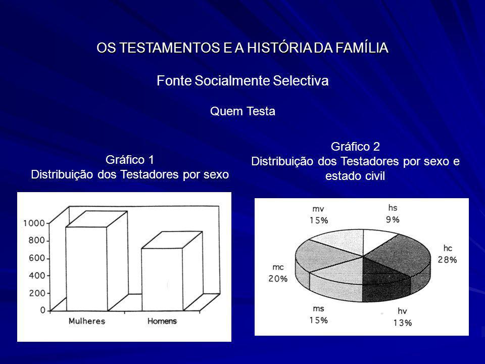 OS TESTAMENTOS E A HISTÓRIA DA FAMÍLIA Fonte Socialmente Selectiva Quem Testa Gráfico 1 Distribuição dos Testadores por sexo Gráfico 2 Distribuição do