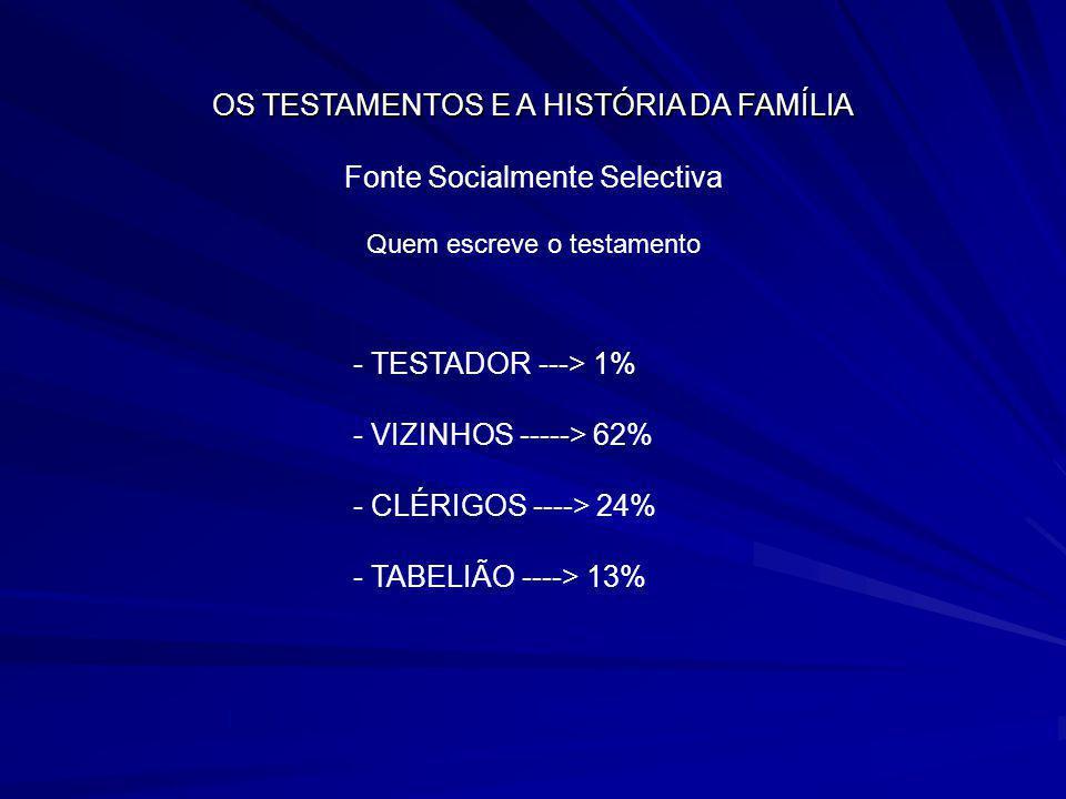 OS TESTAMENTOS E A HISTÓRIA DA FAMÍLIA Fonte Socialmente Selectiva Quem escreve o testamento - TESTADOR ---> 1% - VIZINHOS -----> 62% - CLÉRIGOS ---->