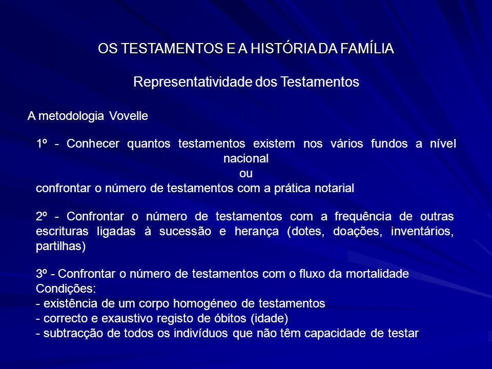 OS TESTAMENTOS E A HISTÓRIA DA FAMÍLIA Representatividade dos Testamentos A metodologia Vovelle 1º - Conhecer quantos testamentos existem nos vários f