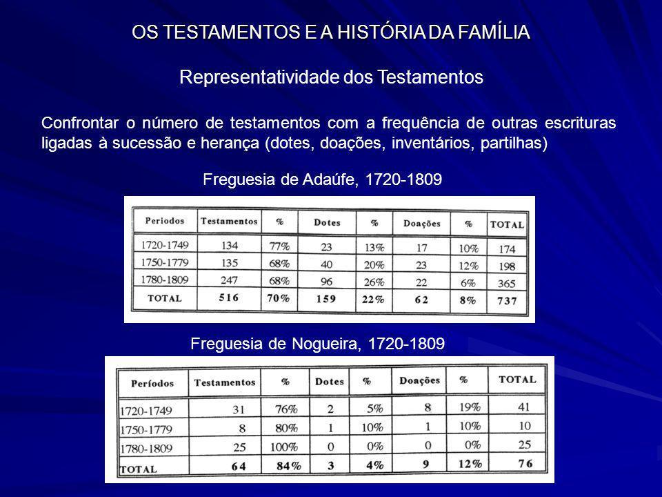 OS TESTAMENTOS E A HISTÓRIA DA FAMÍLIA Representatividade dos Testamentos Confrontar o número de testamentos com a frequência de outras escrituras lig