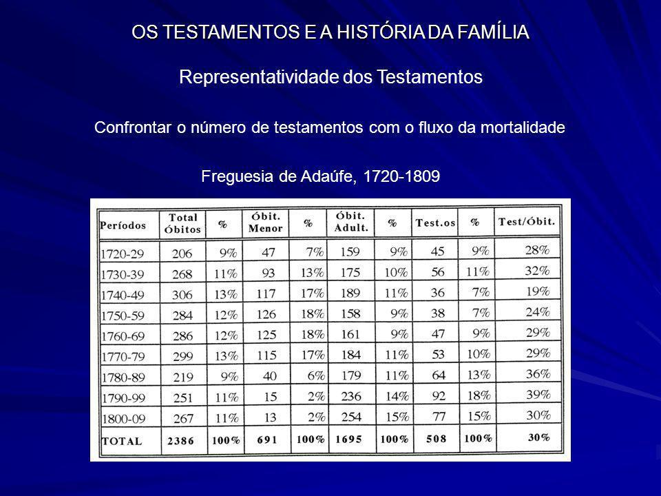 OS TESTAMENTOS E A HISTÓRIA DA FAMÍLIA Representatividade dos Testamentos Confrontar o número de testamentos com o fluxo da mortalidade Freguesia de A