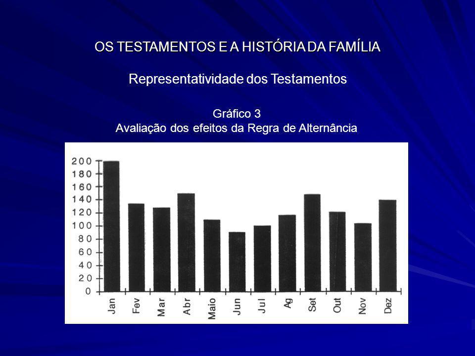 OS TESTAMENTOS E A HISTÓRIA DA FAMÍLIA Representatividade dos Testamentos Gráfico 3 Avaliação dos efeitos da Regra de Alternância