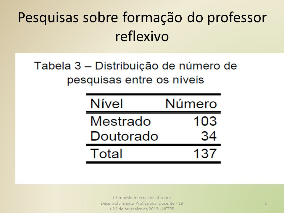 Pesquisas sobre formação do professor reflexivo I Simpósio Internacional sobre Desenvolvimento Profissional Docente - 19 a 22 de fevereiro de 2013 - UFTPR 5