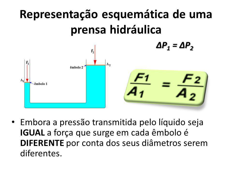Representação esquemática de uma prensa hidráulica Embora a pressão transmitida pelo líquido seja IGUAL a força que surge em cada êmbolo é DIFERENTE p