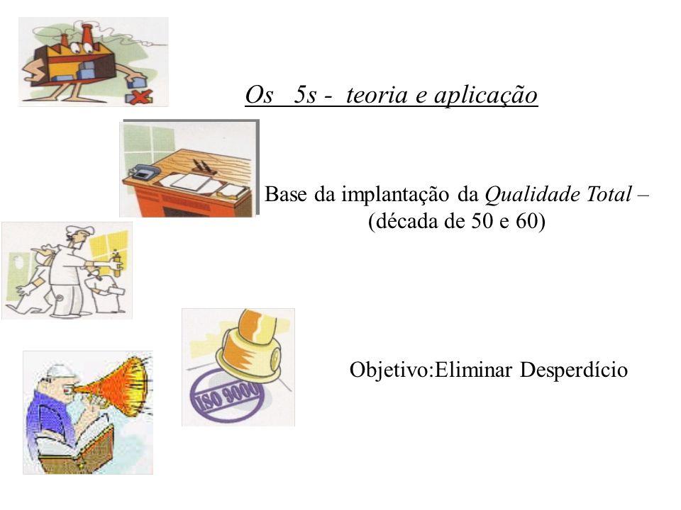 Os 5s - teoria e aplicação Base da implantação da Qualidade Total – (década de 50 e 60) Objetivo:Eliminar Desperdício