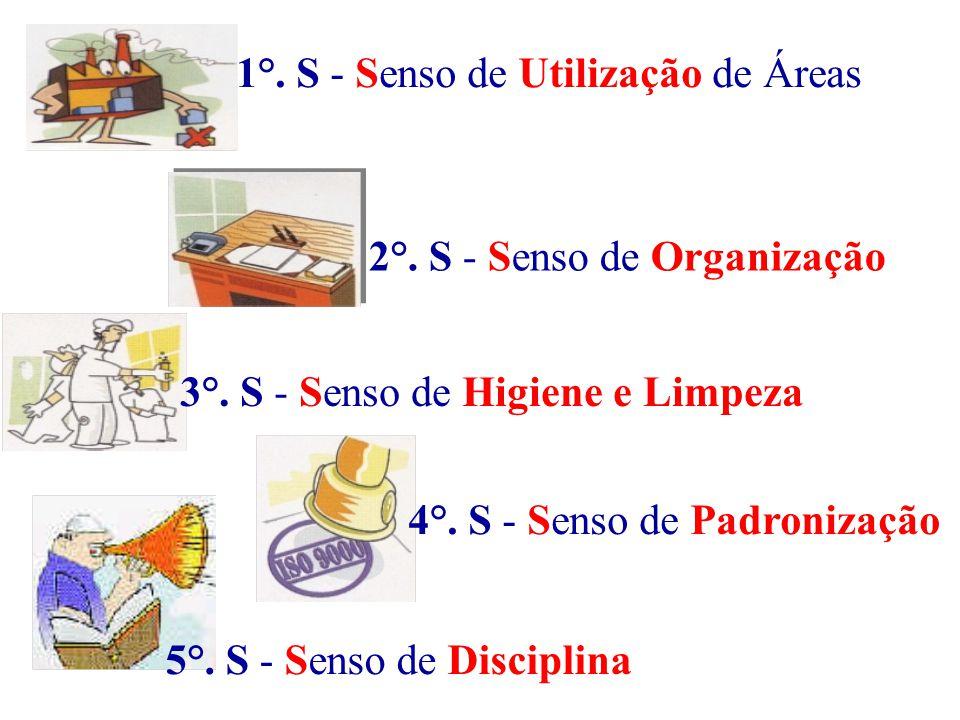 1°. S - Senso de Utilização de Áreas 2°. S - Senso de Organização 3°. S - Senso de Higiene e Limpeza 5°. S - Senso de Disciplina 4°. S - Senso de Padr
