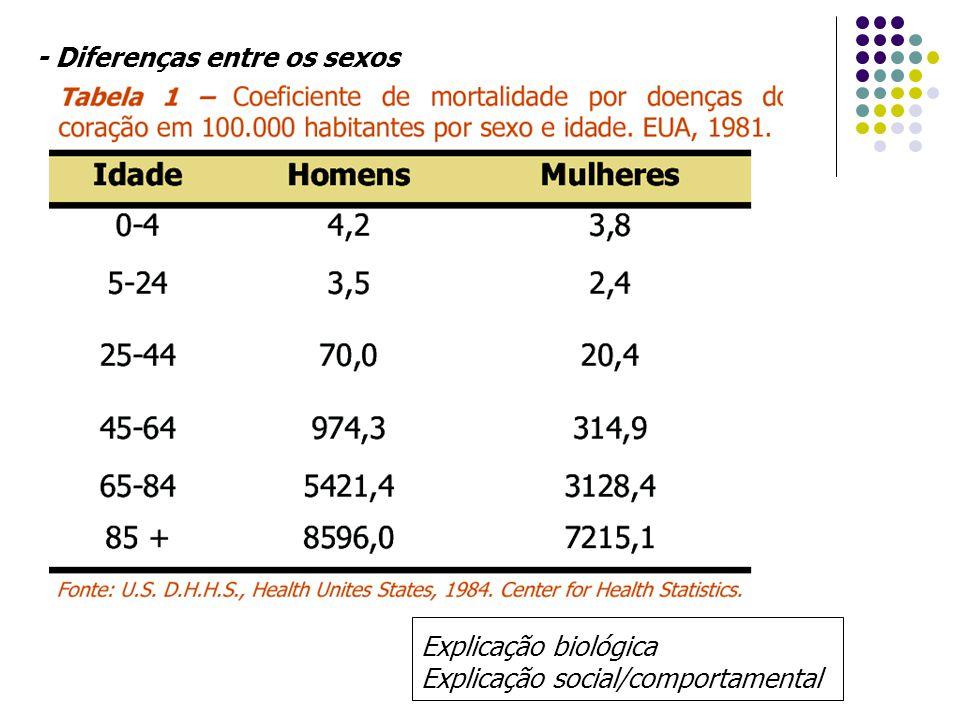 - Diferenças entre os sexos Explicação biológica Explicação social/comportamental