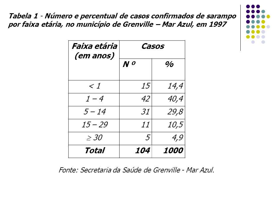 Faixa etária (em anos) Casos N º% < 11514,4 1 – 44240,4 5 – 143129,8 15 – 291110,5  30 54,9 Total1041000 Fonte: Secretaria da Saúde de Grenville - Mar Azul.