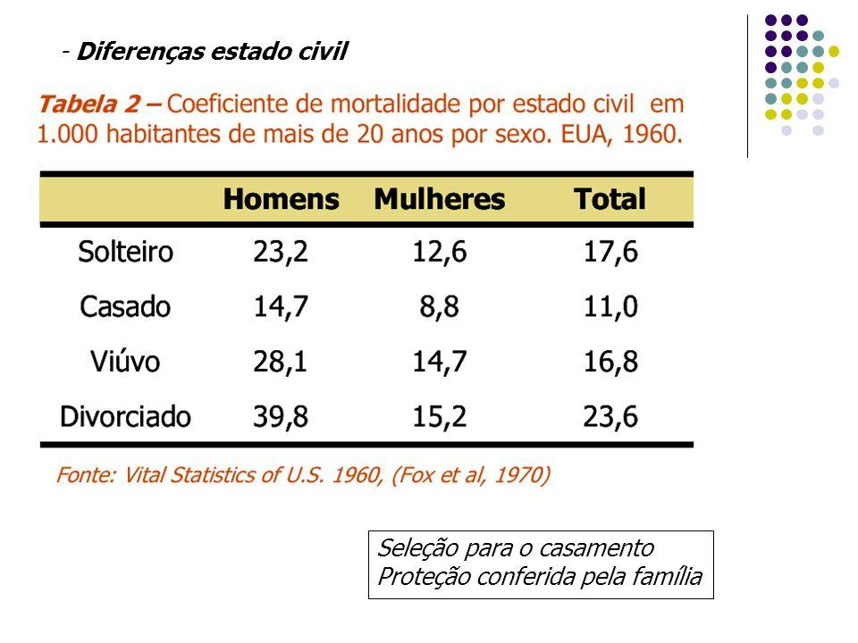 - Diferenças estado civil Seleção para o casamento Proteção conferida pela família