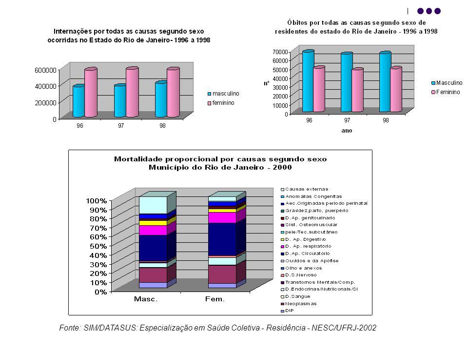 Fonte: SIM/DATASUS: Especialização em Saúde Coletiva - Residência - NESC/UFRJ-2002