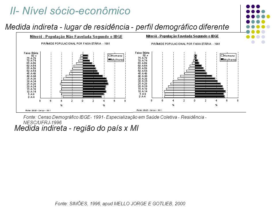 Fonte: Censo Demográfico IBGE- 1991- Especialização em Saúde Coletiva - Residência - NESC/UFRJ-1996 II- Nível sócio-econômico Medida indireta - lugar