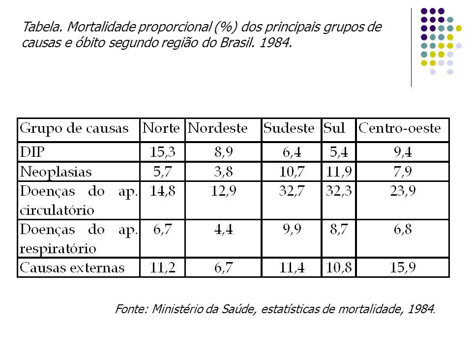 Tabela. Mortalidade proporcional (%) dos principais grupos de causas e óbito segundo região do Brasil. 1984. Fonte: Ministério da Saúde, estatísticas