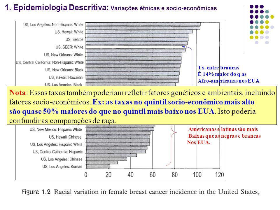 1. Epidemiologia Descritiva: Variações étnicas e socio-econômicas Tx. entre brancas É 14% maior do q as Afro-americanas nos EUA Tx. entre as asiáticas