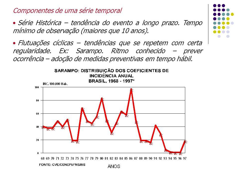 Componentes de uma série temporal Série Histórica – tendência do evento a longo prazo. Tempo mínimo de observação (maiores que 10 anos). Flutuações cí