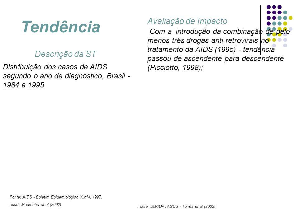 Distribuição dos casos de AIDS segundo o ano de diagnóstico, Brasil - 1984 a 1995 Fonte: AIDS - Boletim Epidemiológico X,nº4, 1997. apud: Medronho et