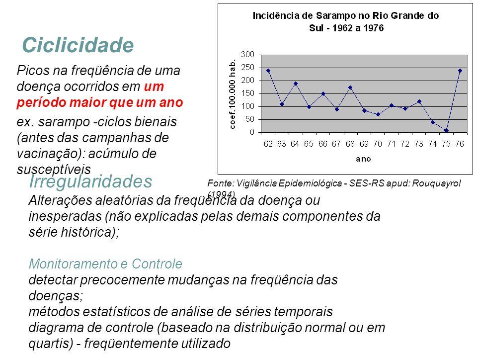 Ciclicidade Fonte: Vigilância Epidemiológica - SES-RS apud: Rouquayrol (1994) Picos na freqüência de uma doença ocorridos em um período maior que um a