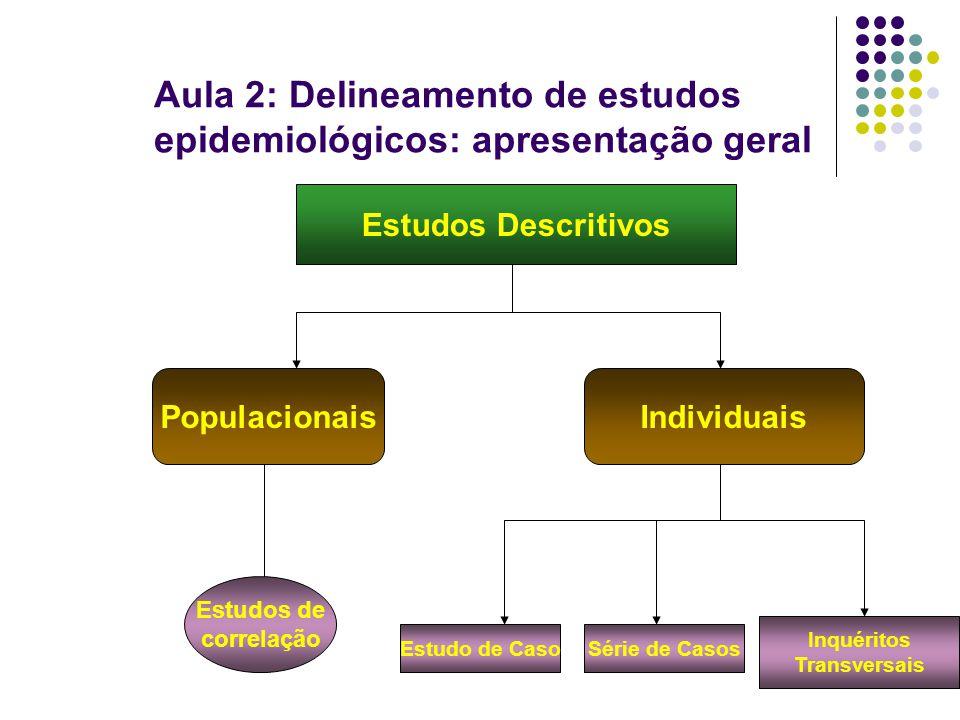 Aula 2: Delineamento de estudos epidemiológicos: apresentação geral Estudos Descritivos PopulacionaisIndividuais Estudos de correlação Estudo de CasoSérie de Casos Inquéritos Transversais