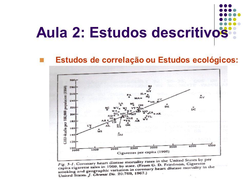 Estudos de correlação ou Estudos ecológicos: Aula 2: Estudos descritivos