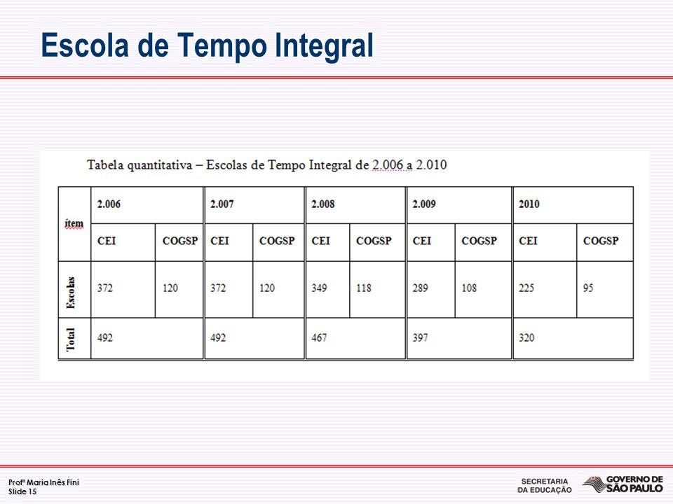 Profª Maria Inês Fini Slide 15 Escola de Tempo Integral