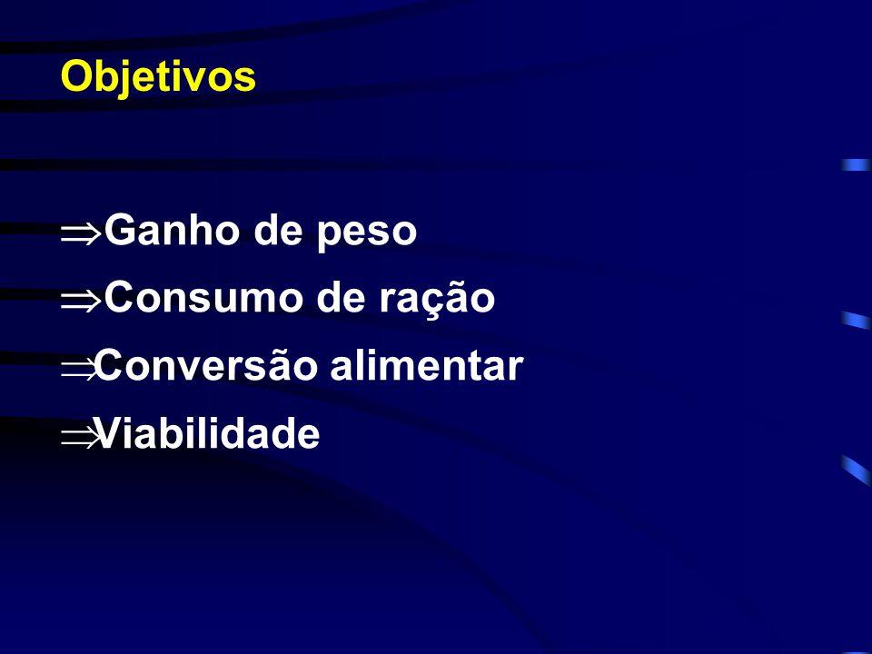  Ganho de peso  Consumo de ração  Conversão alimentar  Viabilidade Objetivos