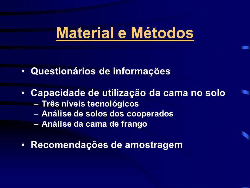 Material e Métodos Questionários de informações Capacidade de utilização da cama no solo –Três níveis tecnológicos –Análise de solos dos cooperados –A