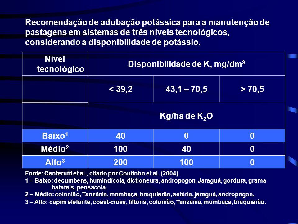 Nível tecnológico Disponibilidade de K, mg/dm 3 < 39,243,1 – 70,5> 70,5 Kg/ha de K 2 O Baixo 1 4000 Médio 2 100400 Alto 3 2001000 Recomendação de adub