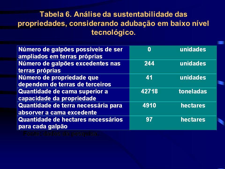Tabela 6. Análise da sustentabilidade das propriedades, considerando adubação em baixo nível tecnológico.