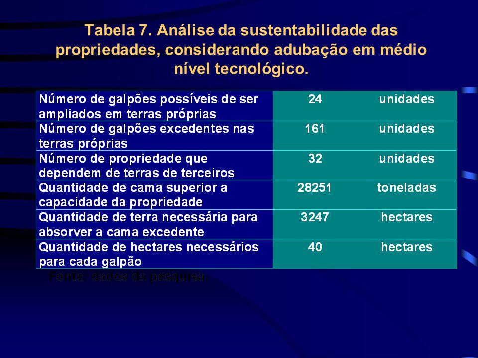 Tabela 7. Análise da sustentabilidade das propriedades, considerando adubação em médio nível tecnológico.