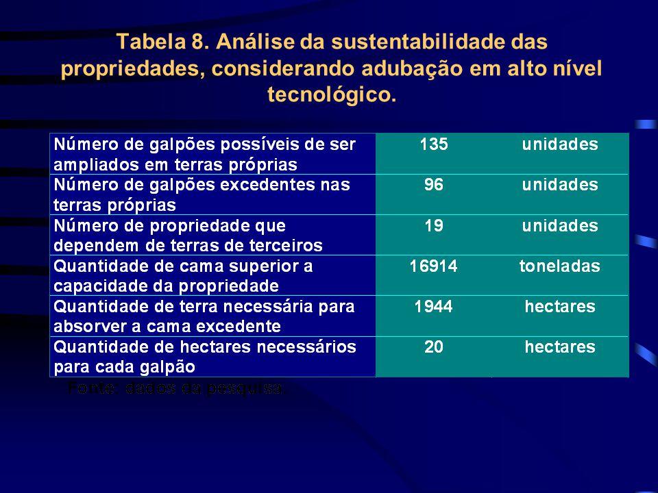 Tabela 8. Análise da sustentabilidade das propriedades, considerando adubação em alto nível tecnológico.