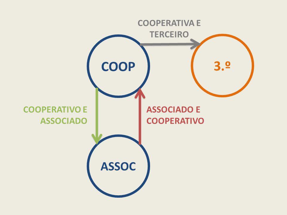 COOP ASSOC COOPERATIVO E ASSOCIADO ASSOCIADO E COOPERATIVO 3.º COOPERATIVA E TERCEIRO
