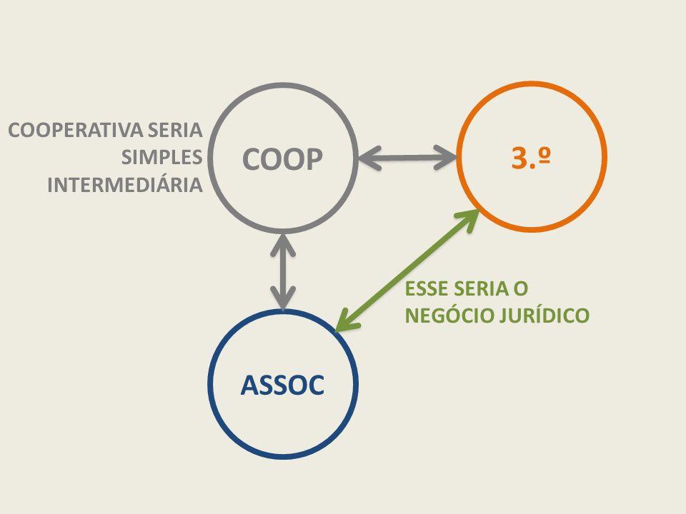 COOP ASSOC 3.º COOPERATIVA SERIA SIMPLES INTERMEDIÁRIA ESSE SERIA O NEGÓCIO JURÍDICO