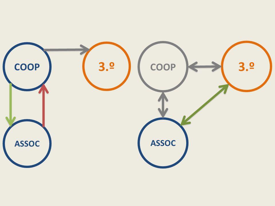 COOP ASSOC 3.º COOP ASSOC 3.º