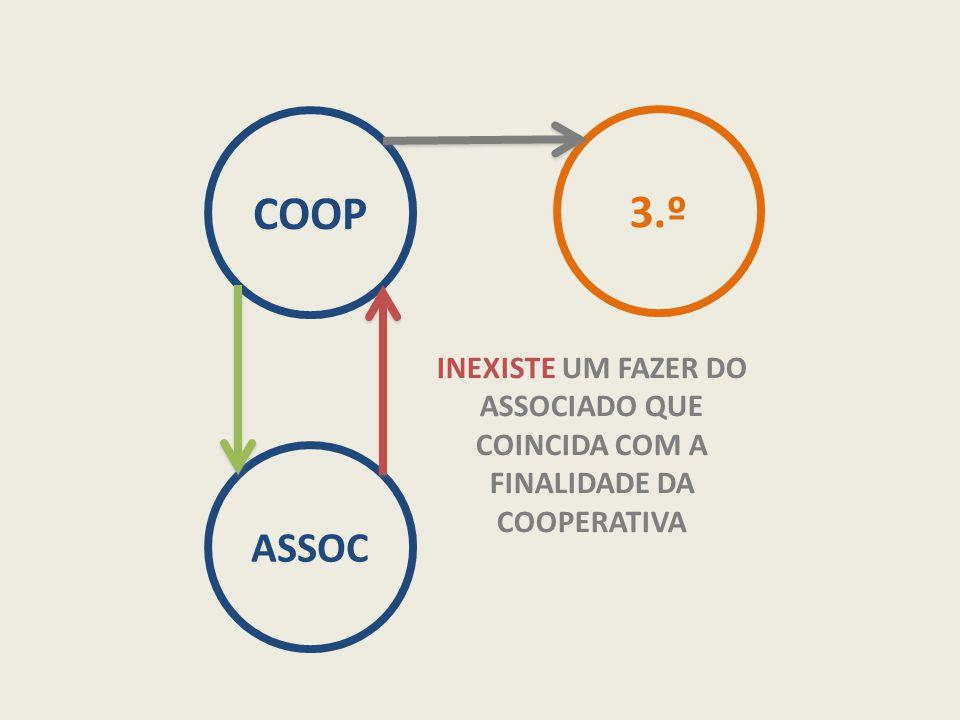COOP ASSOC 3.º INEXISTE UM FAZER DO ASSOCIADO QUE COINCIDA COM A FINALIDADE DA COOPERATIVA