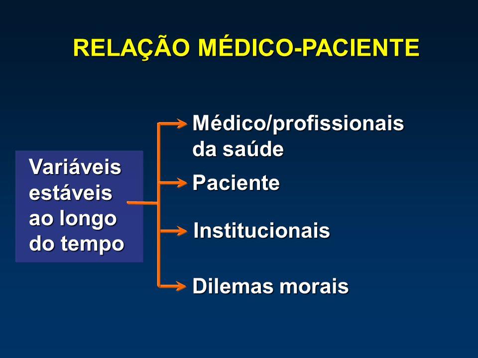 Variáveisestáveis ao longo do tempo RELAÇÃO MÉDICO-PACIENTE Médico/profissionais da saúde Paciente Institucionais Dilemas morais