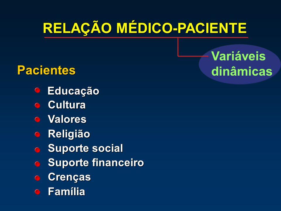 Pacientes Educação CulturaValoresReligião Suporte social Suporte financeiro CrençasFamília RELAÇÃO MÉDICO-PACIENTE Variáveis dinâmicas