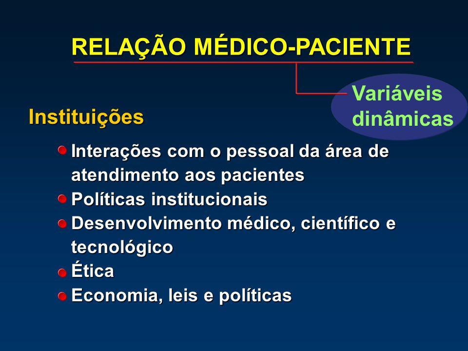Interações com o pessoal da área de atendimento aos pacientes Políticas institucionais Desenvolvimento médico, científico e tecnológico Ética Economia